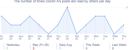 How many times Doctor A's posts are read daily