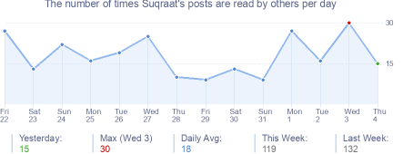 How many times Suqraat's posts are read daily