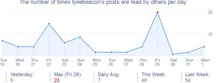 How many times tyeebeacon's posts are read daily