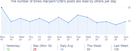 How many times maryann1256's posts are read daily