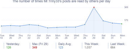 How many times Mr.Triny33's posts are read daily