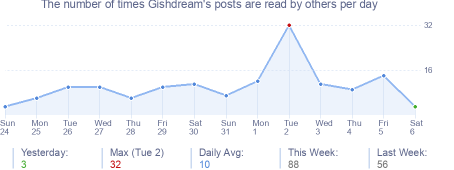 How many times Gishdream's posts are read daily