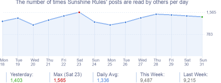 How many times Sunshine Rules's posts are read daily