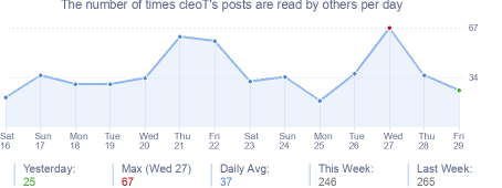 How many times cleoT's posts are read daily