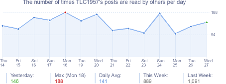 How many times TLC1957's posts are read daily