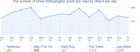 How many times MrBojangles's posts are read daily