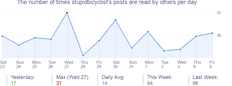 How many times stupidbicyclist's posts are read daily