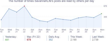 How many times SavannahLife's posts are read daily