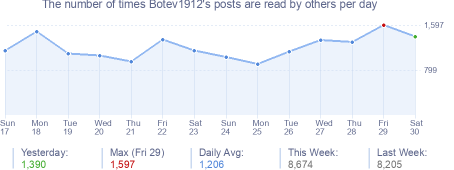 How many times Botev1912's posts are read daily