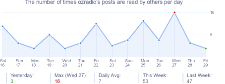 How many times ozradio's posts are read daily