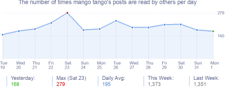 How many times mango tango's posts are read daily