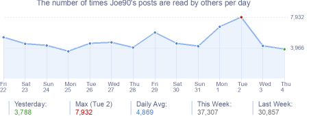 How many times Joe90's posts are read daily