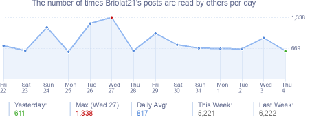 How many times Briolat21's posts are read daily
