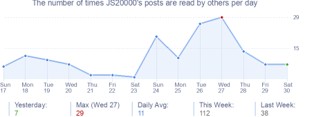 How many times JS20000's posts are read daily