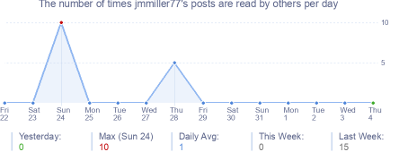 How many times jmmiller77's posts are read daily