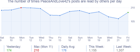 How many times PeaceAndLove42's posts are read daily