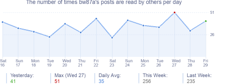 How many times bw87a's posts are read daily