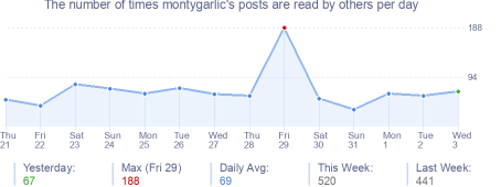 How many times montygarlic's posts are read daily