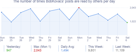 How many times BobKovacs's posts are read daily