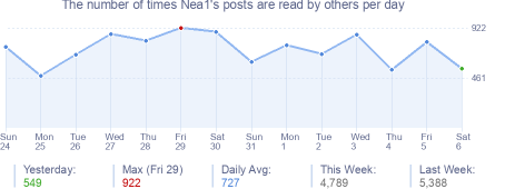 How many times Nea1's posts are read daily