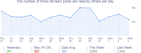 How many times tet tea's posts are read daily
