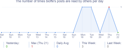 How many times bioffe's posts are read daily