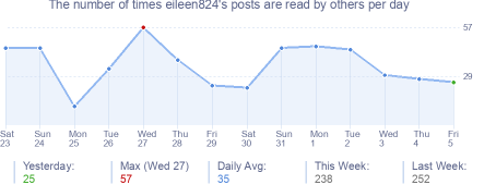 How many times eileen824's posts are read daily