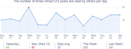 How many times mmac12's posts are read daily