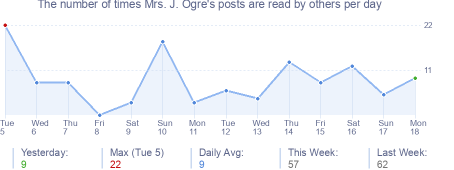 How many times Mrs. J. Ogre's posts are read daily