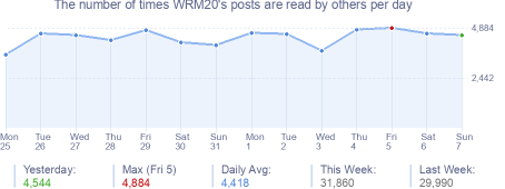 How many times WRM20's posts are read daily