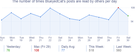 How many times BlueyedCat's posts are read daily