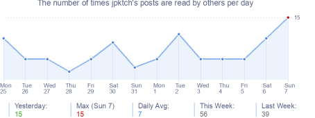 How many times jpktch's posts are read daily