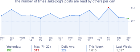 How many times JakeDog's posts are read daily