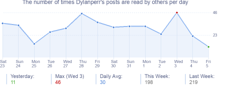 How many times Dylanperr's posts are read daily
