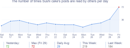 How many times Sushi cake's posts are read daily