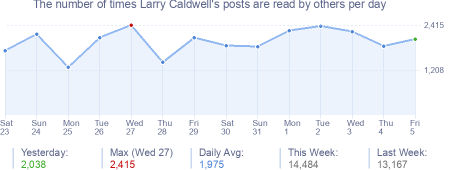 How many times Larry Caldwell's posts are read daily