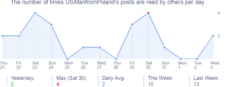 How many times USAfanfromPoland's posts are read daily