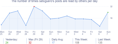 How many times satxguero's posts are read daily