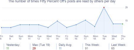 How many times Fifty Percent Off's posts are read daily