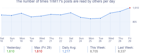 How many times TriMT7's posts are read daily