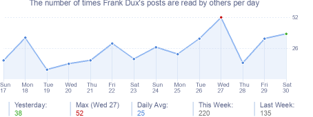 How many times Frank Dux's posts are read daily