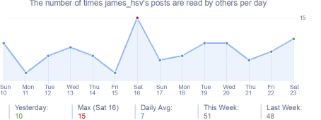 How many times james_hsv's posts are read daily