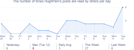 How many times HughPam's posts are read daily