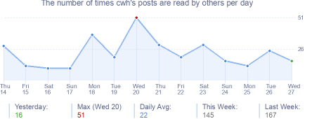 How many times cwh's posts are read daily