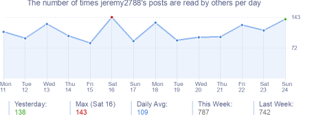 How many times jeremy2788's posts are read daily