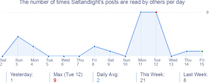 How many times Saltandlight's posts are read daily