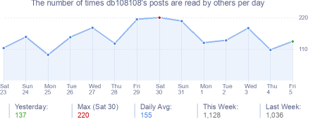 How many times db108108's posts are read daily