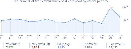 How many times tamiznluv's posts are read daily