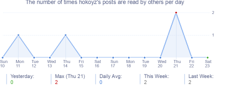 How many times hokoyz's posts are read daily