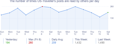 How many times US-Traveller's posts are read daily